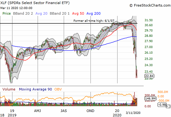 The SPDRS Select Sector Financial ETF (XLF) lost 10.8% and almost finished wiping out all its gains since the November, 2016 Presidential election.