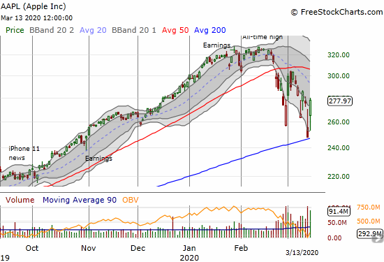 Apple (AAPL) gained 12.0% and made a resounding defense of 200DMA support.