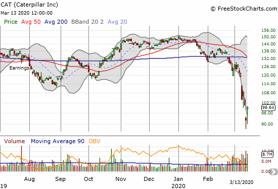 Caterpillar (CAT) gained 8.0% a day after hitting a 3-year low.