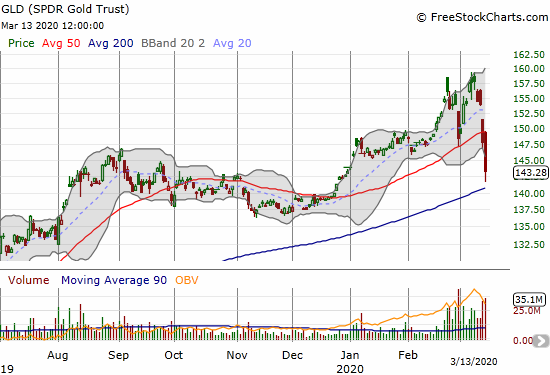 The SPDR Gold Trust (GLD) lost 3.1% and confirmed a double-top with a confirmed 50DMA breakdown.