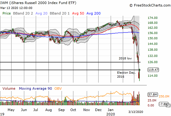 The iShares Russell 2000 Index Fund ETF (IWM) gained 6.7% and recovered its price on Election Day, 2016.