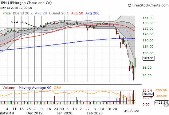 JPMorgan Chase (JPM) soared 18.0% and closed most of its loss for the week.