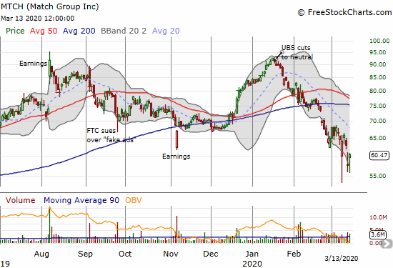 Match (MTCH) gained 5.0% as it struggles to hold an intraday 52-week low as support.