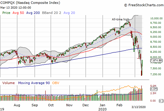 The NASDAQ (COMPQX) jumped 9.4% after testing the low of the week.