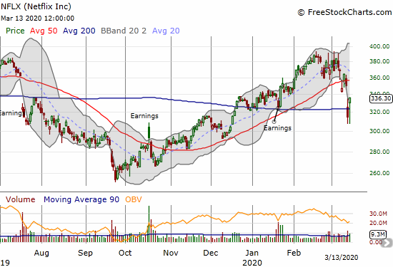 Netflix (NFLX) gained 6.7% and reclaimed 200DMA support.
