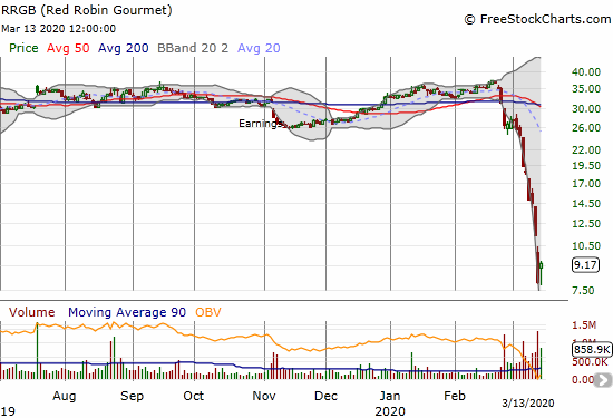 Red Robin Gourmet (RRGB) gained 15.9% but did not even close above the previous day's intraday high.
