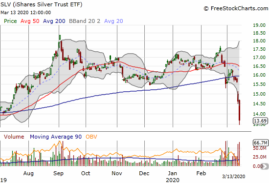 The iShares Silver Trust (SLV) plunged 6.4% and closed at a 10-month low.