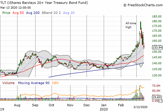 The iShares Barclays 20+ Year Treasury Bond Fund (TLT) almost finished reversing all of its parabolic move with a 2.3% loss.