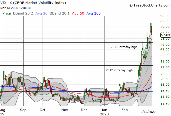 The volatility index (VIX) dropped 23.4% and still managed to close at its second highest level of this fear cycle.