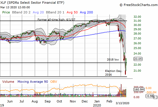 The SPDRS Select Sector Financial ETF (XLF) gained 13.2%, held support at Election Day, 2016, and even punched above the 2018 low.