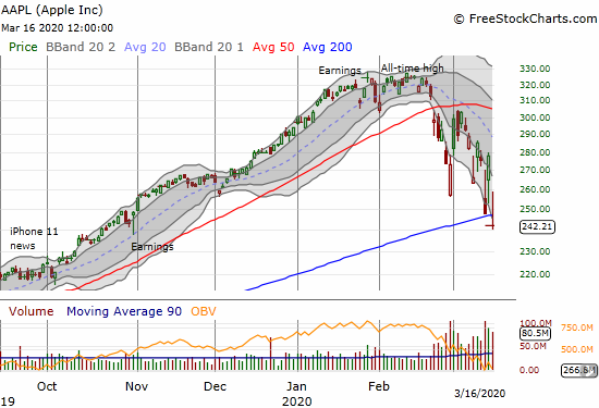 Apple (AAPL) lost 12.9% and broke its 200DMA for the first time during the market collapse.
