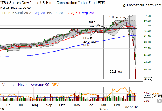 The iShares Dow Jones US Home Construction Index Fund ETF (ITB) crashed again, this time with a 20.2% loss. ITB slices right through the 2018 low and closed at a 3 1/2 year low.