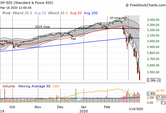 A rolling crash in the S&P 500 (SPY) has taken the index nearly straight down for three weeks.