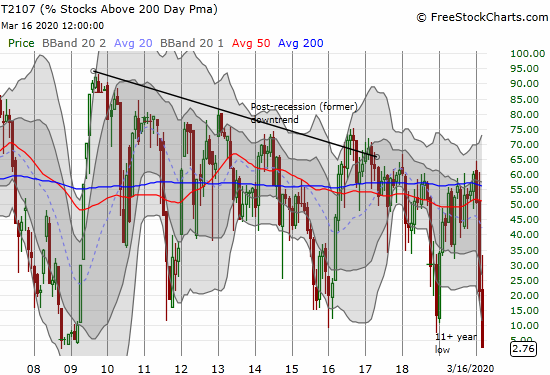 AT200 (T2107) plunged to a new 11 1/2 year low.