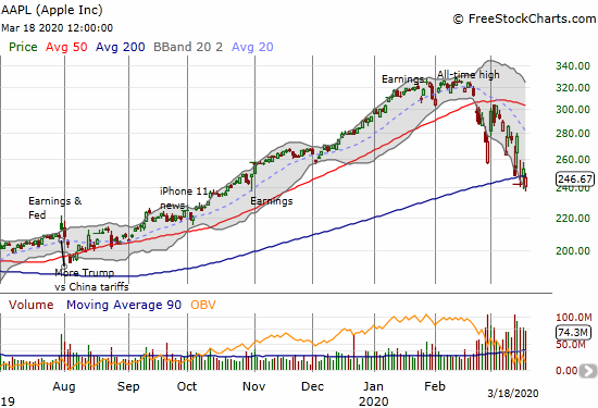 Apple (AAPL) lost 2.5% and stopped just short of 200DMA resistance.