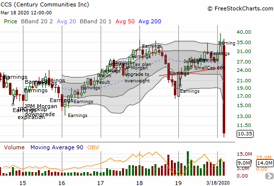 Century Communities (CCS) lost another 28.4% on its way to an all-time low.