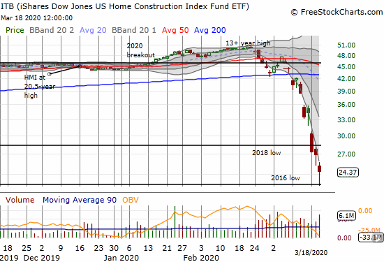 The iShares Dow Jones US Home Construction Index Fund ETF (ITB) lost 9.6% and bounced off its 2016 low.