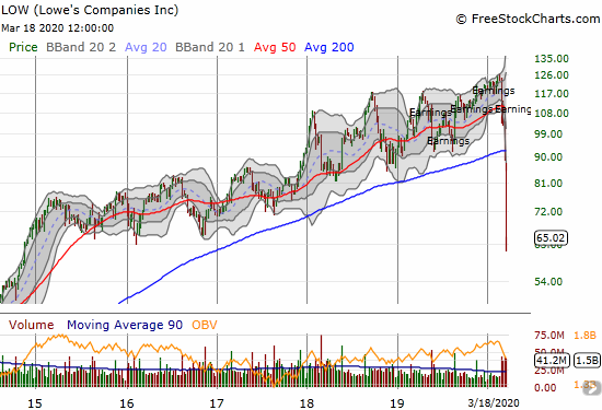 Lowe's Companies (LOW) lost 11.9% and wiped out 5 years of orderly gains.
