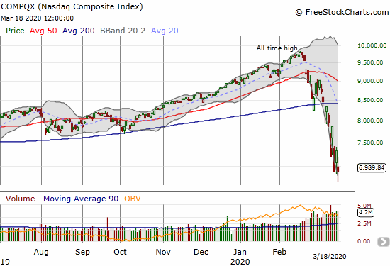 The NASDAQ (COMPQX) closed with a 4.7% loss and avoided the lowest close for the week.