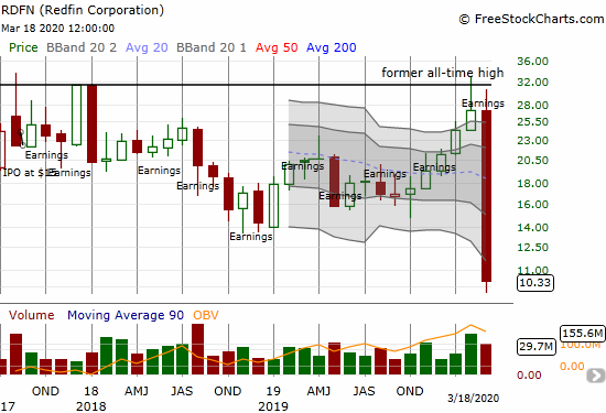 Redfin Corporation (RDFN) lost another 24.5% on its way to a fresh all-time low.