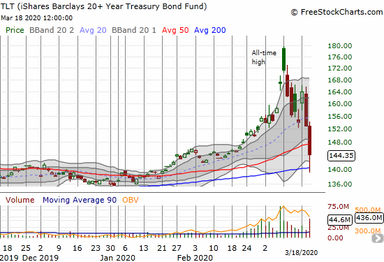 The iShares Barclays 20+ Year Treasury Bond Fund (TLT) lost 5.6% after bouncing off 200DMA support and a complete reversal of the January, 2020 breakout and eventual parabolic move.