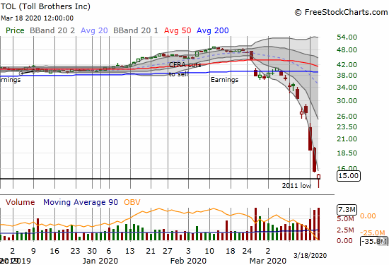 Toll Brothers (TOL) lost 3.8% and managed to form a hopeful bottoming hammer.