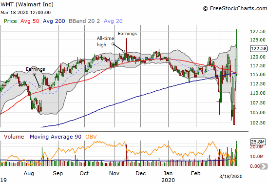 Walmart (WMT) gained 2.8% and closed at a new all-time high. The stock held on after a sharp fade from the $128 level.