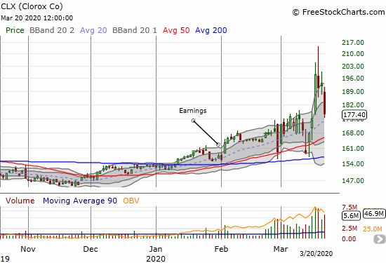Clorox (CLX) lost 7.5% and effectively reversed a big breakout just 3 days earlier.
