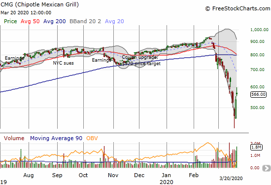Chipotle Mexican Grill (CMG) gained 5.6% a day after a 15.2% bounce off a 14-month low.