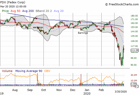 Fedex Corp (FDX) lost 0.6% a day after putting together 2 straight up days for the first time in a month.