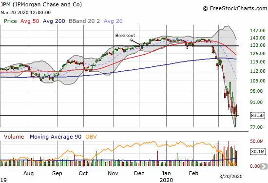 JPMorgan Chase and Co (JPM) lost 2.1% as it struggles to hold onto a 3-year low.
