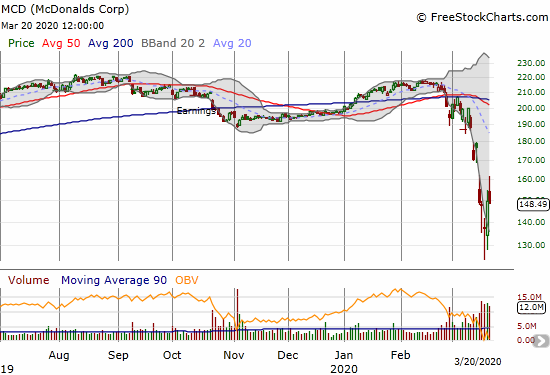 McDonalds Corp (MCD) lost 0.7% the day after rebounding 8.9% off a 3-year low.