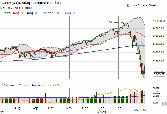 The NASDAQ (COMPQX) lost 3.8% on the day, stopped short of the intraday low for the week, and just barely squeaked by the closing low for the week.