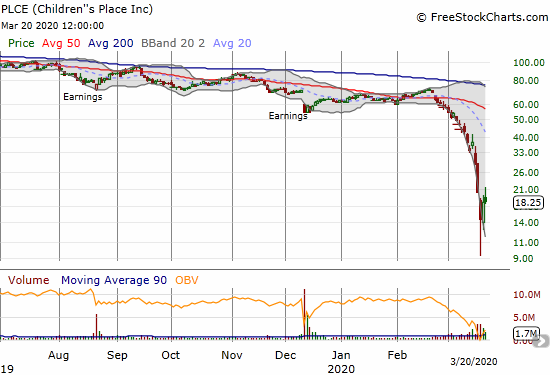 Children's Place (PLCE) gained 2.0% two days after a 17-year intraday low.