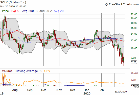 Soliton (SOLY) lost 9.0% with a fresh 10-month low