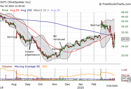 ShotSpotter (SSTI) lost 7.2% after a large rebound the previous day.