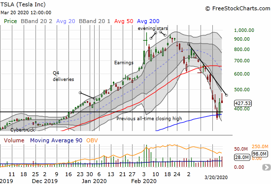 Tesla (TSLA) closed flat as it fights to defend support at its converged 200DMA and December breakout point.