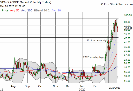 The volatility index (VIX) bounced from its intraday low but still lost 8.3% for its second straight loss.