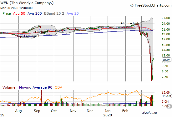 The Wendy's Company (WEN) gained 2.6% but was at one point off 68.8% from its all-time high set just a month ago.