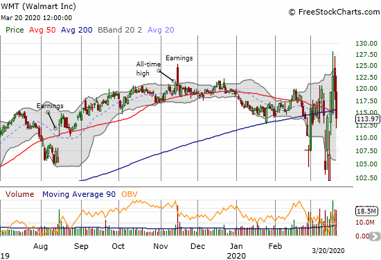 Walmart (WMT) lost 4.6% as a new all-time high reverted quickly into a fresh 50/200DMA breakdown