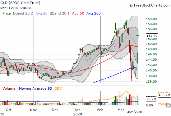 The SPDR Gold Trust (GLD) gained 4.9% as it gapped over 200DMA resistance.