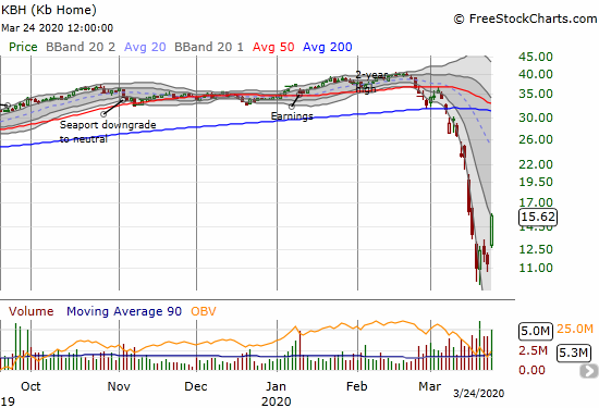KB Home (KBH) gained 37.6% for a 1-week high.