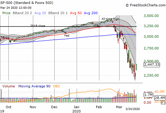 The S&P 500 (SPY) gained 9.4% and closed at the top of its upper Bollinger Band (BB) for the first time since its 200DMA breakdown.