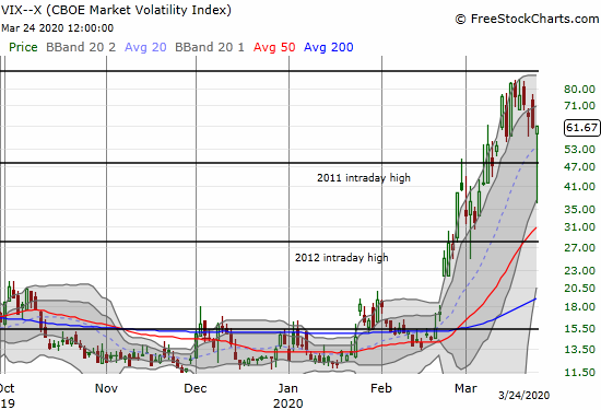 The volatility index (VIX) dipped steeply but managed to close flat on the day.
