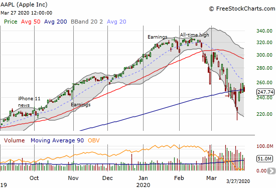 Apple (AAPL) lost 4.1% on its 9th of 10 days pivoting around its 200DMA.