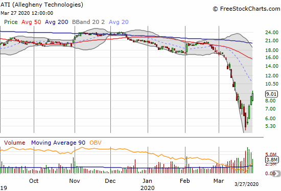 Allegheny Technologies (ATI) gained 5.5% and confirmed a breakout from its primary downtrend.
