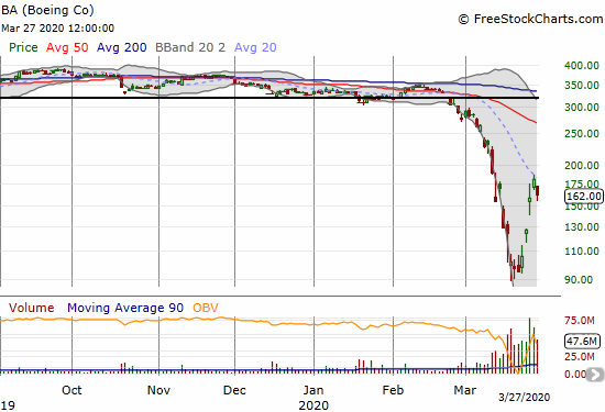 Boeing (BA) lost 10.3% on a confirmation of downtrending 20DMA resistance.