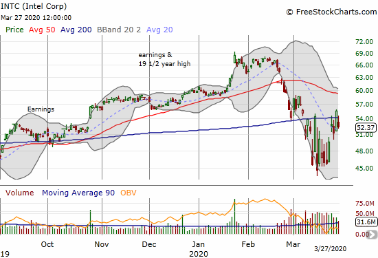 Intel (INTC) faded from its 200DMA for a 5.7% loss.
