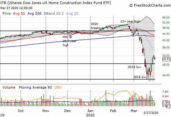 The iShares Dow Jones U.S. Home Construction (ITB) lost 4.4% a day after confirming its breakout from a disastrous downtrend.