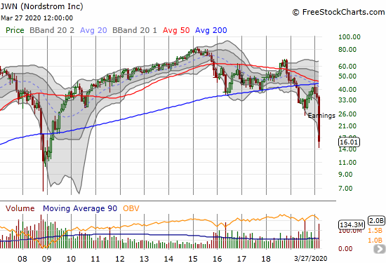 The monthly chart for Nordstrom (JWN) shows the stock has struggled since topping out five years ago.
